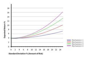 亨达外汇:美股投资,投资者应如何选择?
